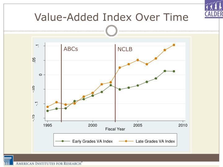 Value-Added Index Over Time