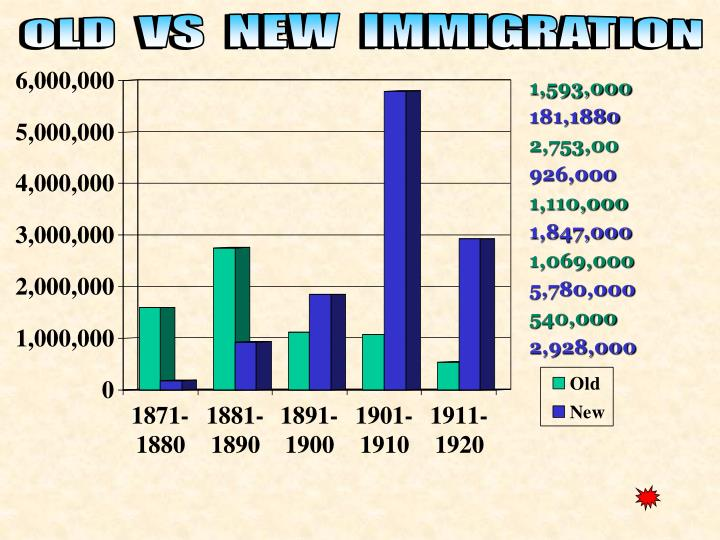 rise of immigration