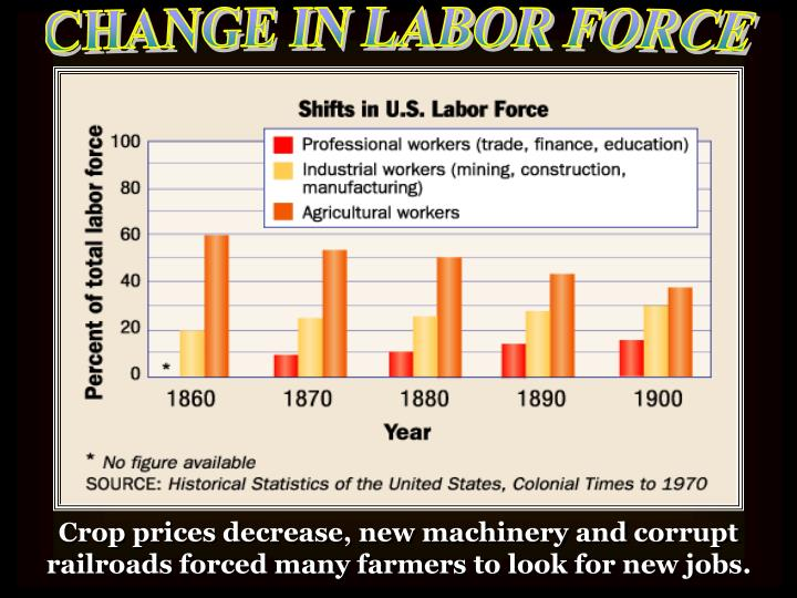 CHANGE IN LABOR FORCE