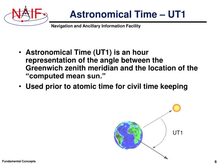 Astronomical Time – UT1