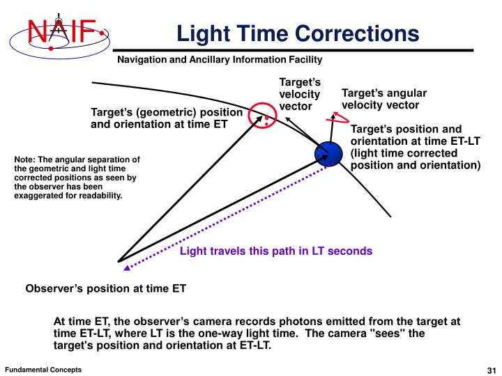 Light Time Corrections