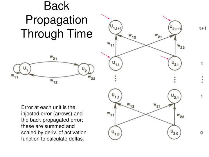 Back propagation through time