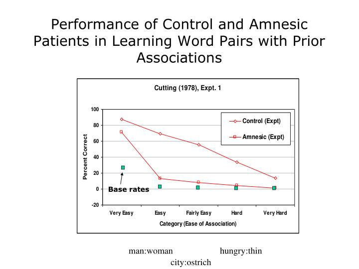 Performance of Control and Amnesic