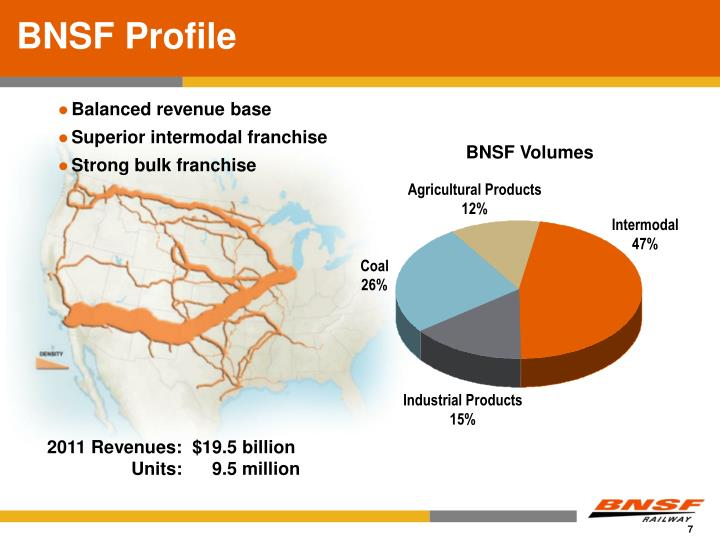 BNSF Profile