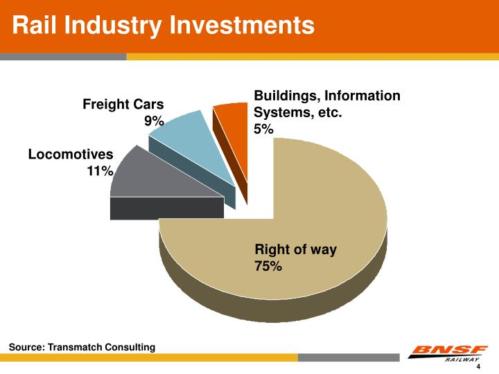Rail Industry Investments