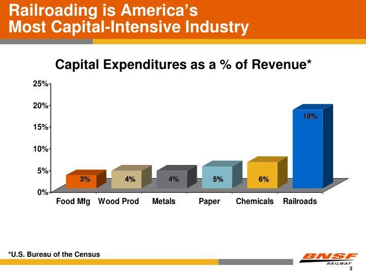 Railroading is America's