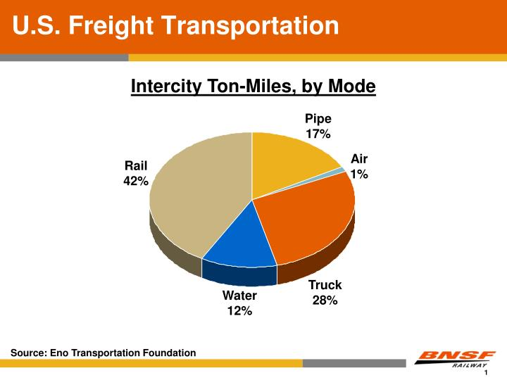 U s freight transportation