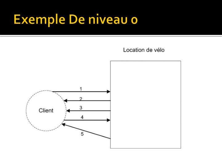 Exemple De niveau 0