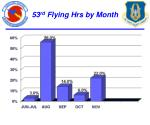 53 rd flying hrs by month