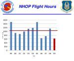 nhop flight hours