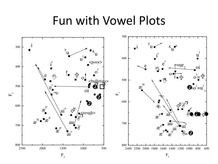 Fun with Vowel Plots