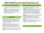 drgs dewg nov dec 2013 quad chart 1