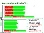corresponding activity profiles