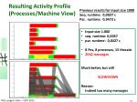 resulting activity profile processes machine view