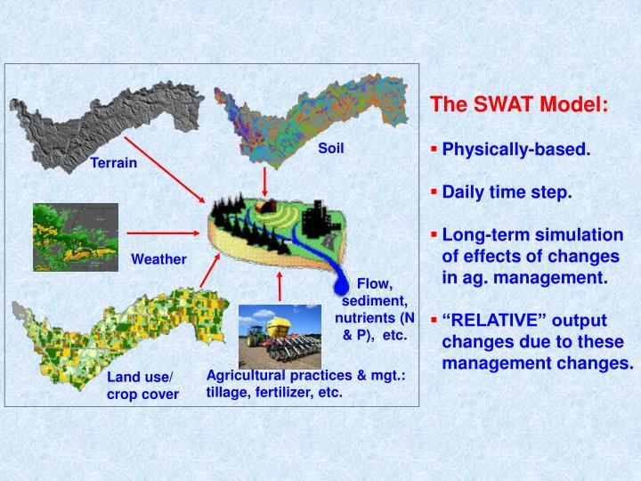 The SWAT Model:
