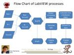 flow chart of labview processes