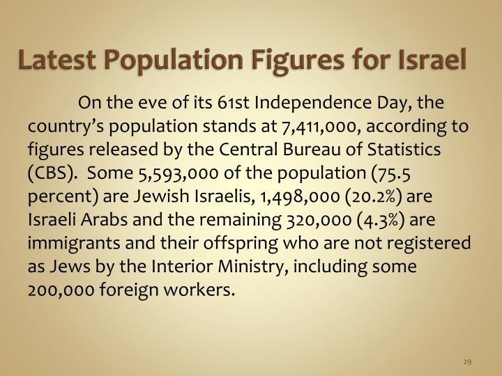 Latest Population Figures for Israel