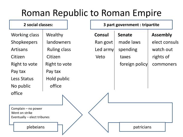 roman social classes The bulk of the roman citizen population and included the rich, the poor, and the middle classes in the early empire the possession of roman citizenship was often as important as the possession of wealth.