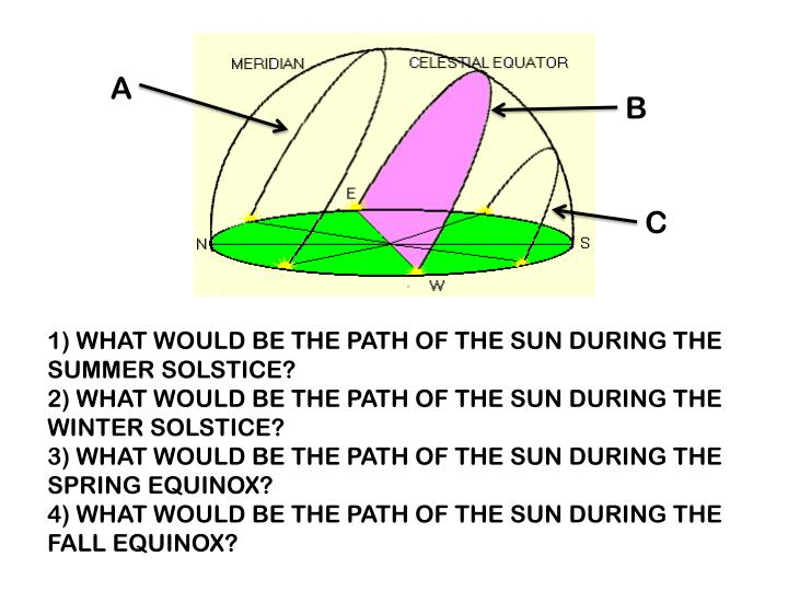 1) WHAT WOULD BE THE PATH OF THE SUN DURING THE SUMMER SOLSTICE?