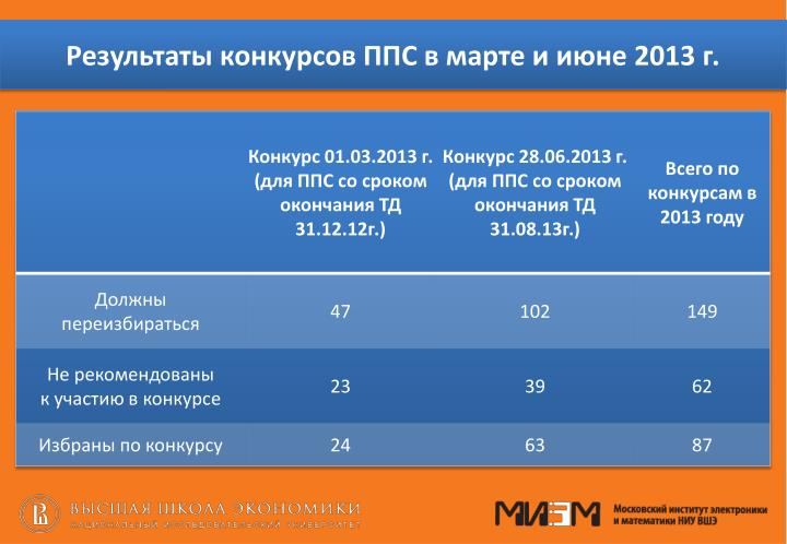 Результаты конкурсов ППС в марте и июне 2013 г.