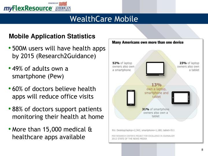 500M users will have health apps by 2015 (Research2Guidance)