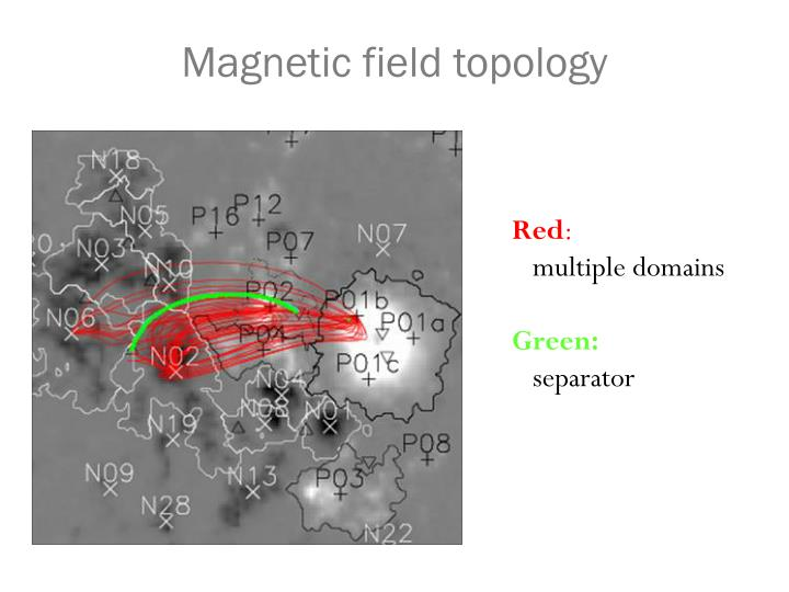 Magnetic field topology