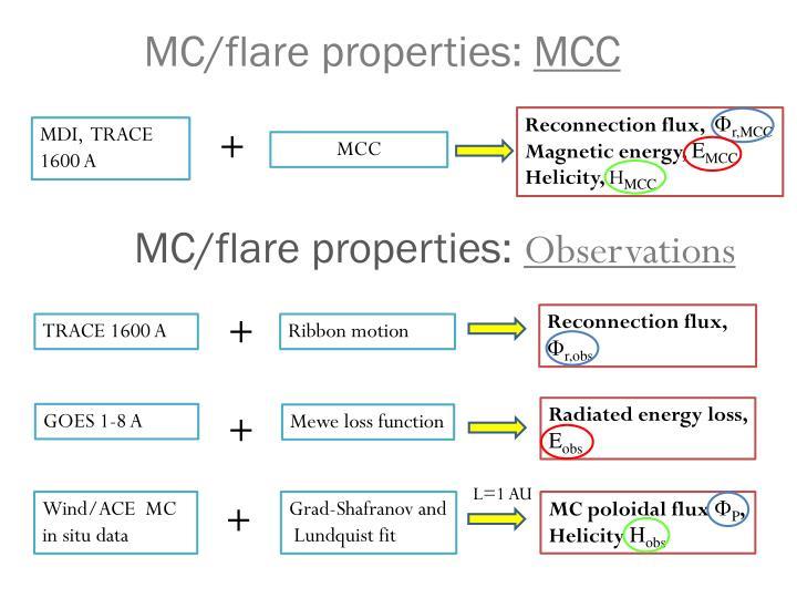 MC/flare properties: