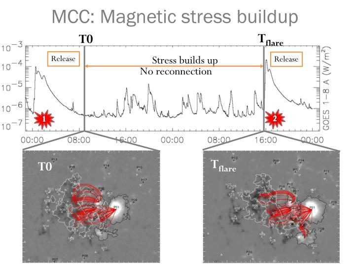 MCC: Magnetic stress buildup
