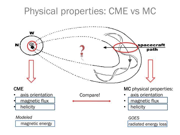 Physical properties cme vs mc