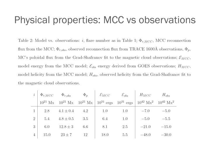 Physical properties: MCC