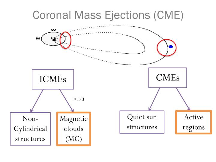 Coronal Mass Ejections (CME)