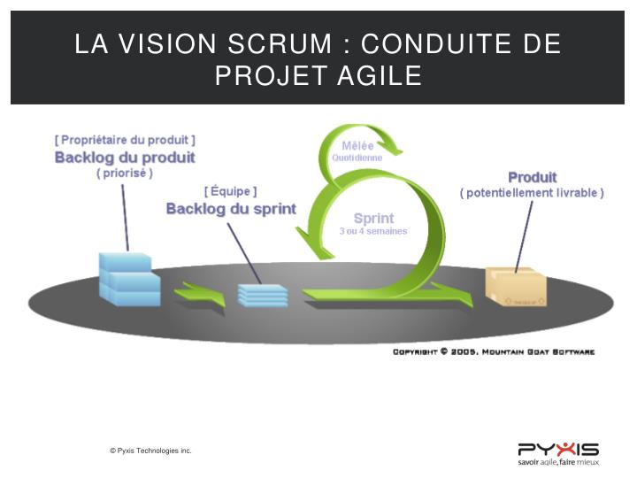 La vision SCRUM : conduite de projet