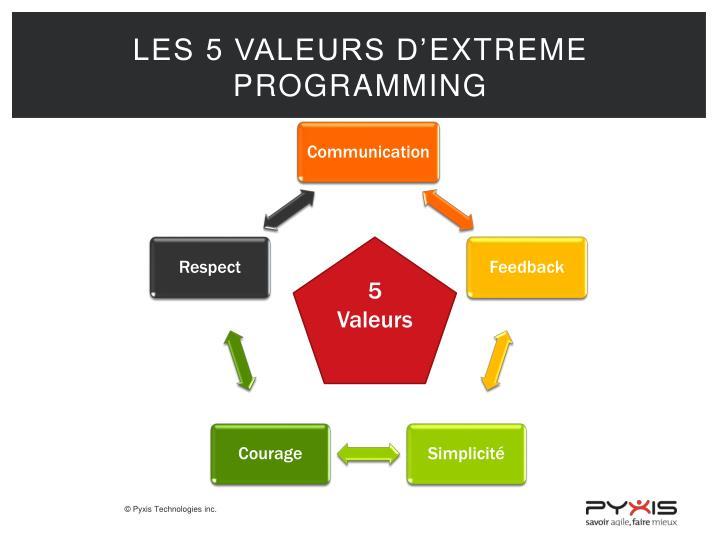 Les 5 valeurs d'