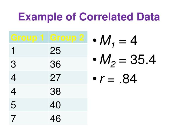 Example of Correlated Data
