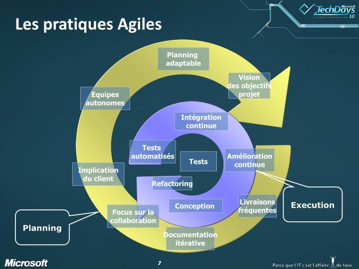 Les pratiques Agiles