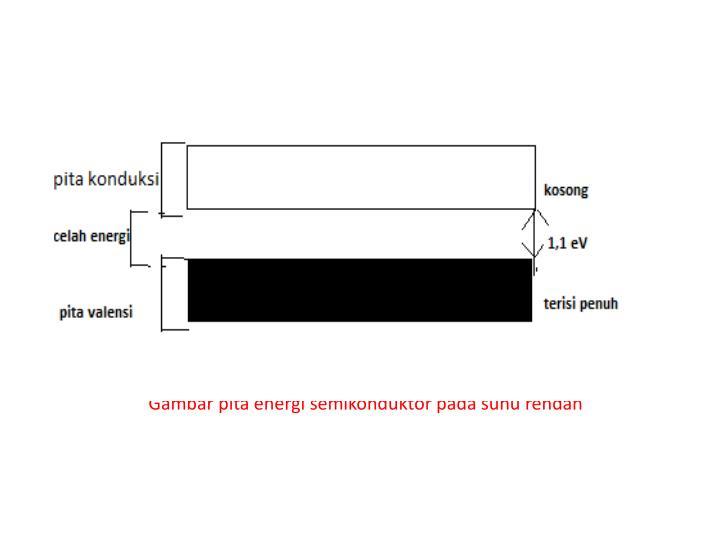 Gambar pita energi semikondukt