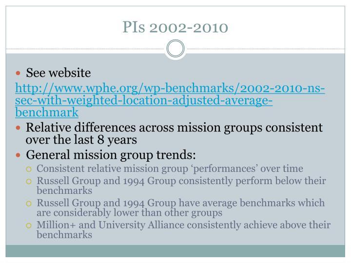 PIs 2002-2010