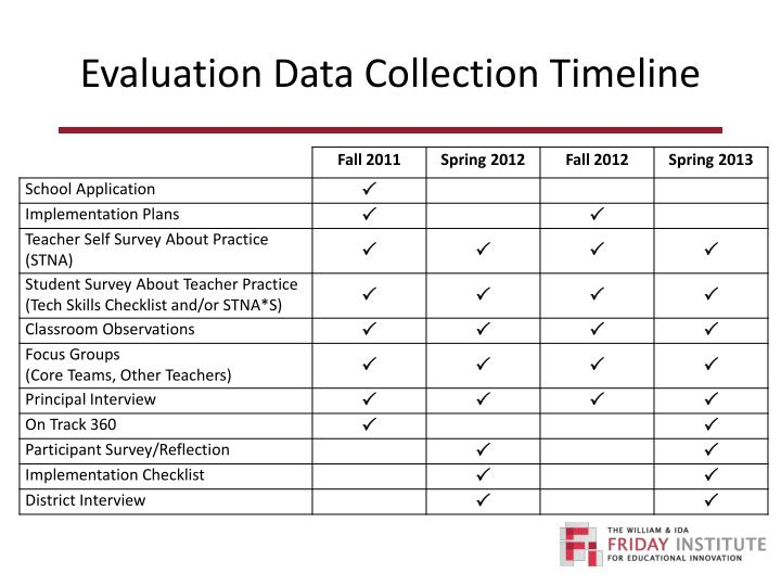 Evaluation Data Collection Timeline