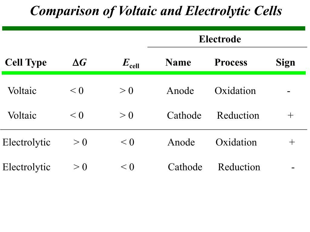 PPT - Electrochemistry IV PowerPoint Presentation, free ...