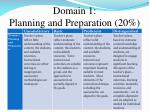domain 1 planning and preparation 20