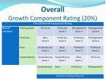 overall growth component rating 20