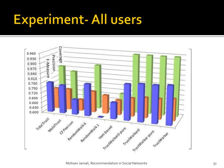 Experiment- All users