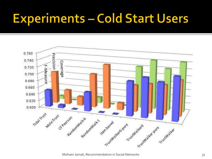 Experiments – Cold Start Users