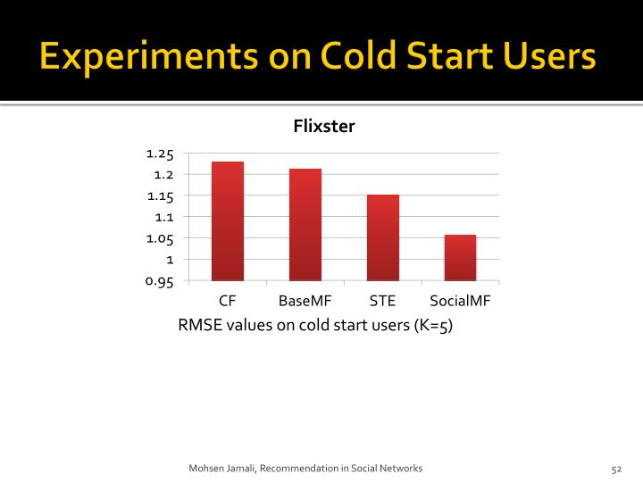 Experiments on Cold Start Users