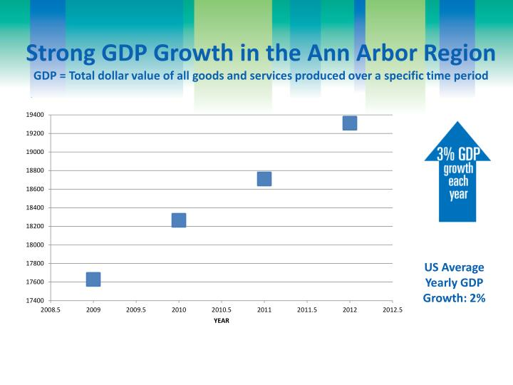 Strong GDP Growth in the Ann Arbor Region