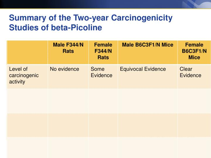 Summary of the two year carcinogenicity studies of beta picoline