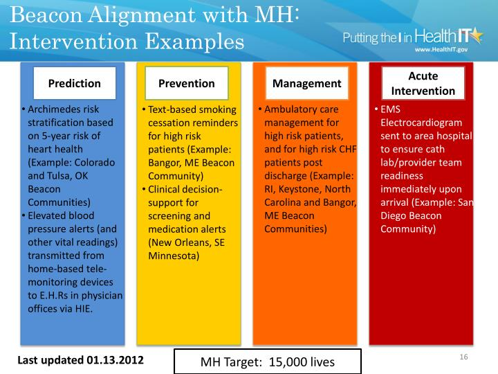 Beacon Alignment with MH: Intervention Examples