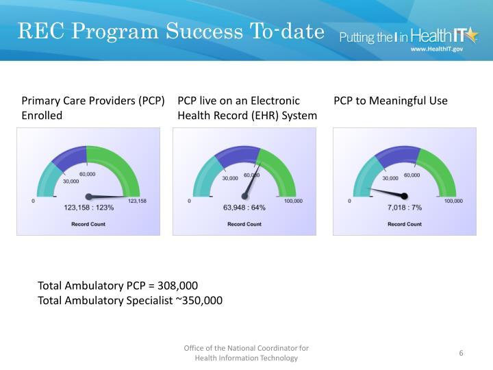 REC Program Success To-date