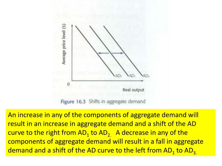 An increase in any of the components of aggregate demand will result in an increase in aggregate demand and a shift of the AD curve to the right from AD