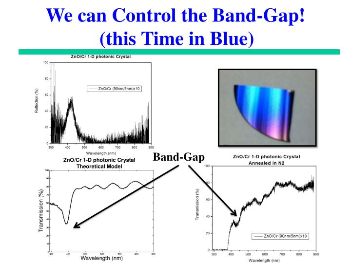 We can Control the Band-Gap!
